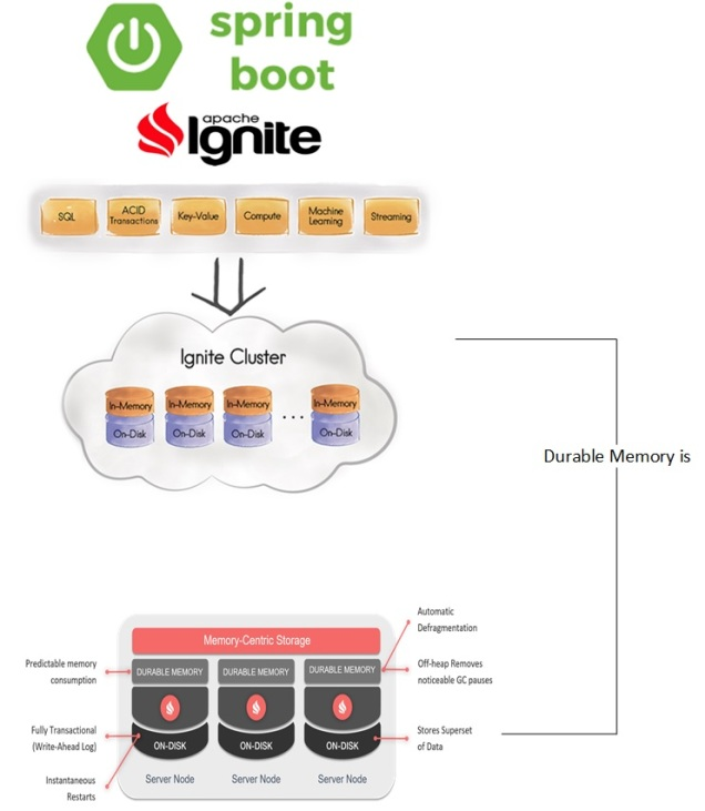 Spring boot with Apache ignite persistent durable memory storage