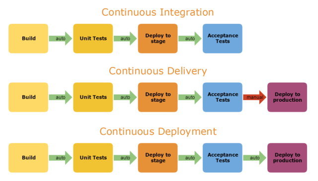 Jenkins pipeline for continuous delivery and deployment