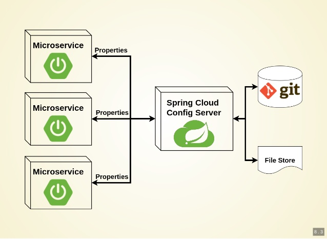 Spring boot with embedded config server